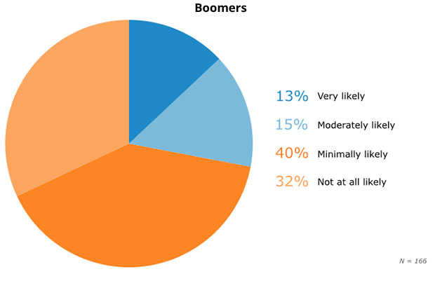 10-boomers-security-workarounds